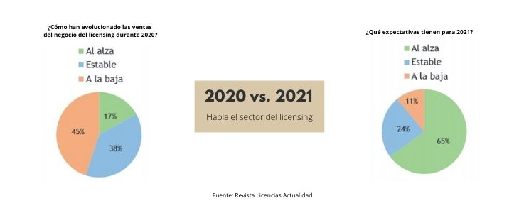 expectativas licensing 2021