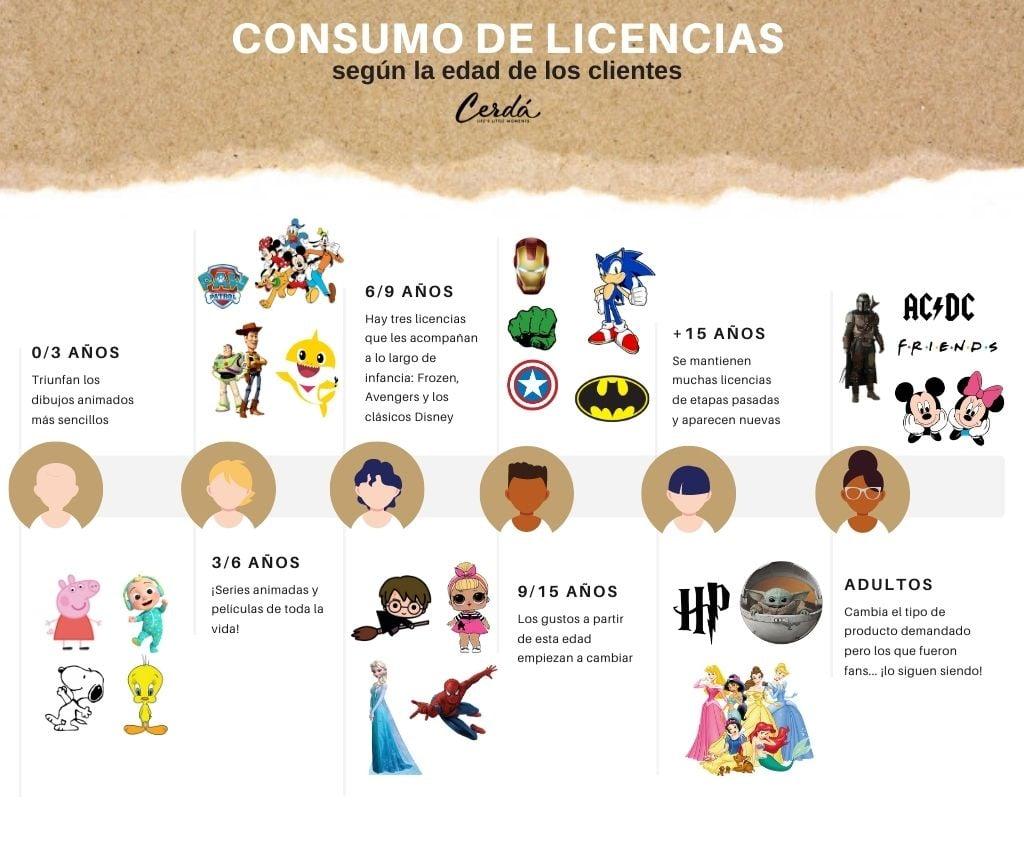 clasificación de los personajes según la edad del consumidor